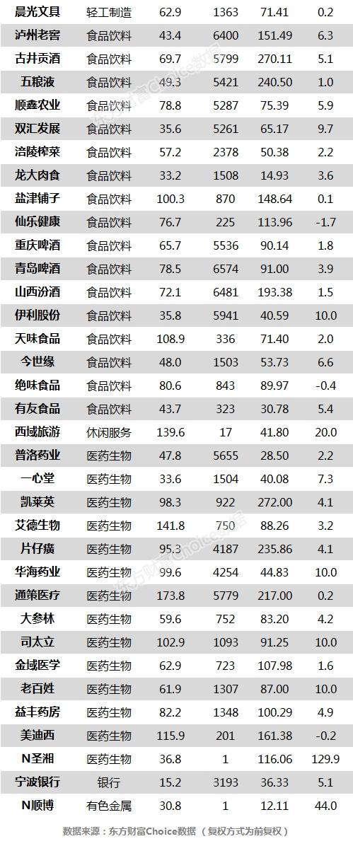 沪指涨1.60% 顺鑫农业、华海药业等68只个股盘中股价创历史新高