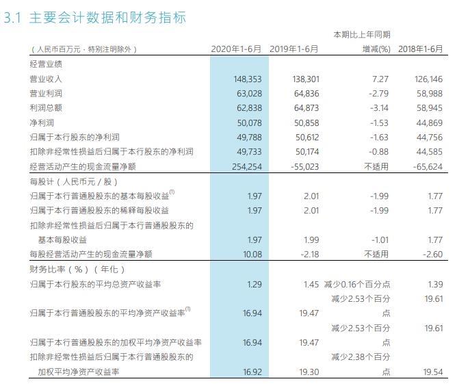招商银行:上半年净利同比下降1.63%