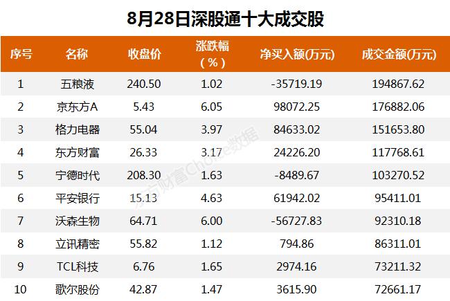 北上资金今日净买入京东方9.81亿、格力电器8.46亿