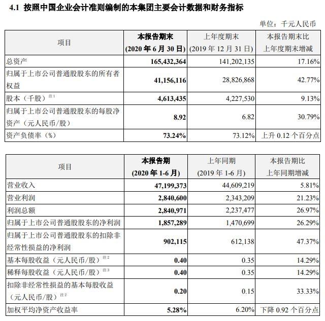 中兴通讯:上半年净利同比增长26.29%