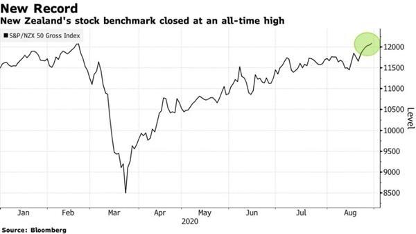 心痛!指数创出历史新高,但新西兰证券交易所却连续四天被黑!