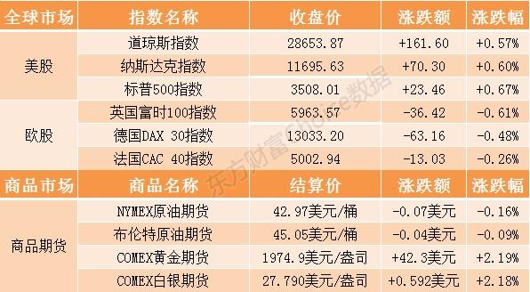 隔夜外盘:纳指再创历史新高标普首次收在3500点上方 国际金价涨逾2%