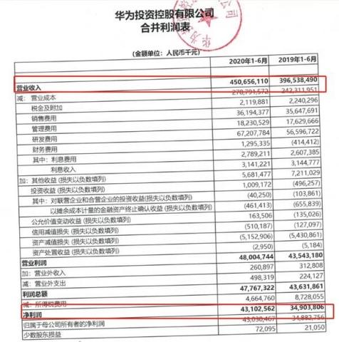 华为上半年日赚2.4亿 消费业务收入超2500亿!这些A股小伙伴要嗨了?