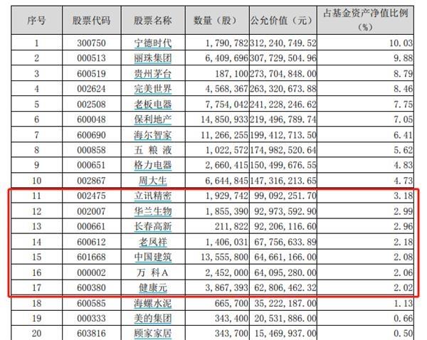 """最新!傅鹏博、刘格菘、刘彦春、冯明远等明星基金经理""""隐形""""重仓股大曝光"""