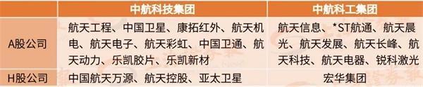 军工央企牵手!中国航天两大集团深化战略合作 是合并前奏吗?
