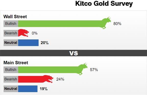 黄金下周预期升温 料重返2000美元大关