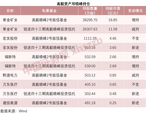 淡水泉的赵军、重阳的郭国根等私募被曝光,看他们选择了哪只股票
