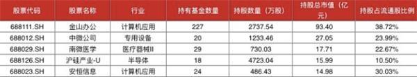 科创50指数首次调整!中芯国际和沪硅产业未纳入 优刻得、泽璟制药等5股入选