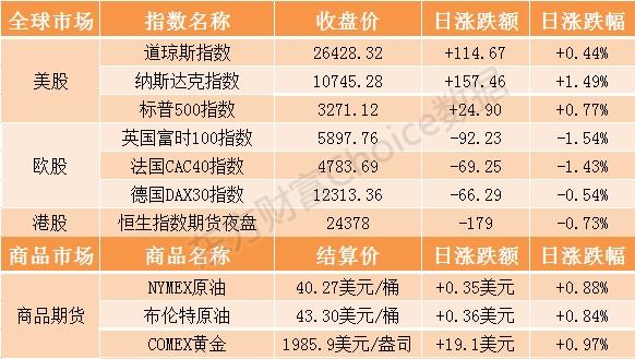《【鹿鼎网上平台】开盘前瞻:恒生指数期货夜盘上一交易日收跌近1%》