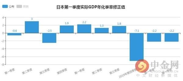 日本第一季度实际GDP年化季率修正值为-2.20% 意外好于市场预期