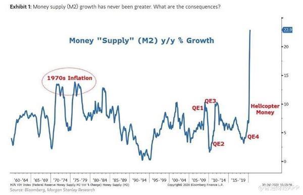 《【万和城测速注册】大摩:为通胀飙升做好准备 因为美国国会现在是货币供应的主导者》