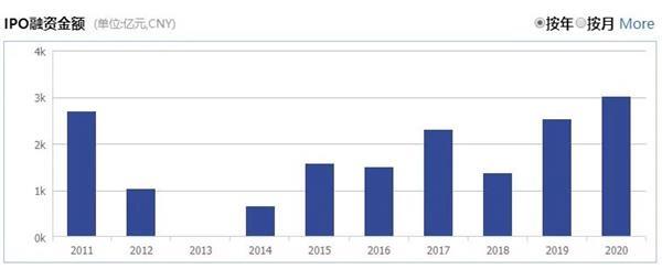 《【恒达娱乐登录注册平台】8月IPO数量创新高 注册制新股超七成!今年A股IPO募资额已超去年全年》
