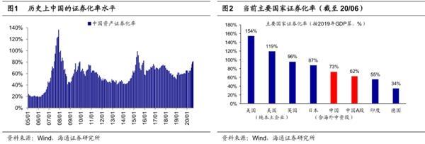 海通策略荀玉根:当前市场整体热度中等略高 要重视券商