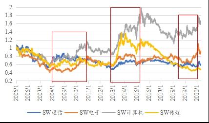 国泰君安:复盘05年后的三轮科技股狂潮 我们找到三个规律
