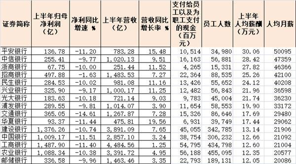 重度释放!的确,银行降薪了,但是五大国有银行逆潮流而动的升薪了!