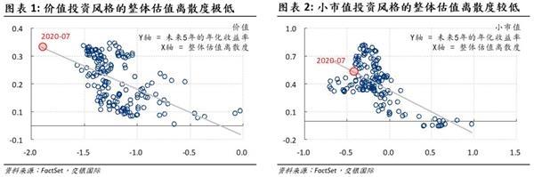 交银国际洪灝:如何预测市场风格的转变