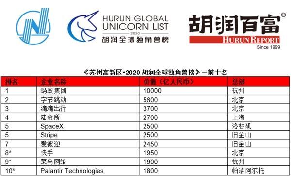 独角兽最新榜单:颤音母公司2号1号,真的是北京又亮了!