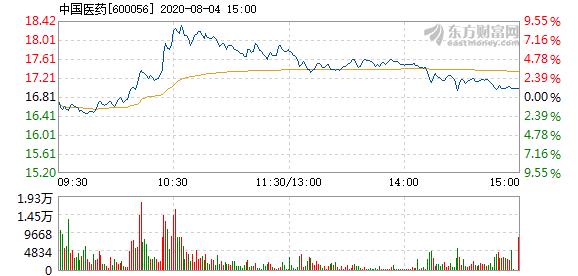 中国医药8月4日快速上涨