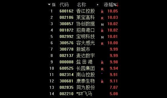 《【迅达注册平台】深圳经济特区成立40周年渐近 一大波政策利好来了》