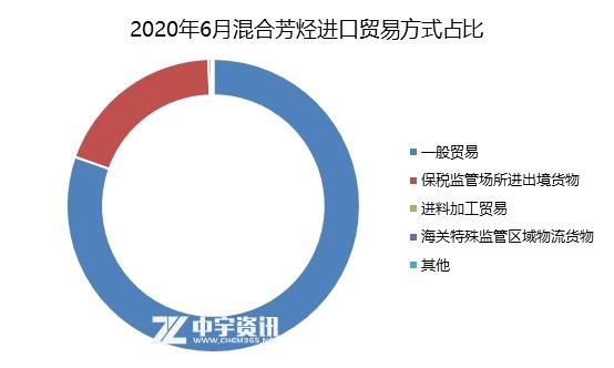 混合芳烃:2020年6月混合芳烃进口情况简析