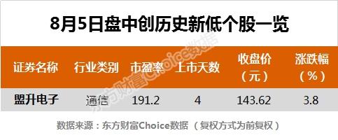 《【超越注册平台】沪指涨0.17% 北斗星通、赤峰黄金等110只个股盘中股价创历史新高》