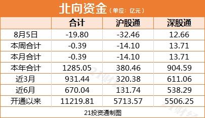 《【超越平台网站】北水情报:生猪销售收入猛增4倍 北上资金今日提前买入这只股票2.59亿元》