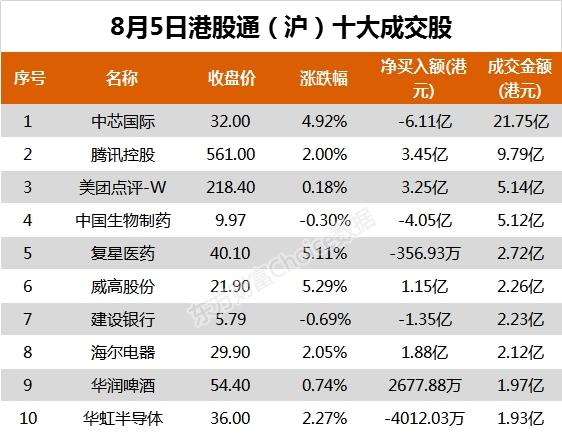 南向资金今日净流入9.39亿港元 大幅净买入威高股份2.47亿港元