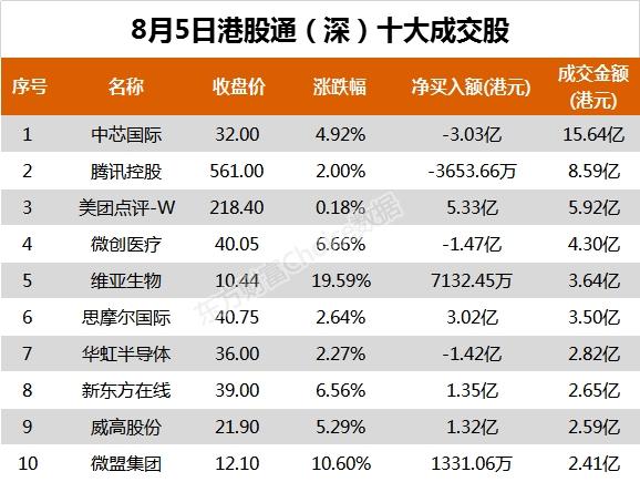 南向资金今日净流入9.39亿港元 大幅净买入威高股份2.47亿港元 第3张