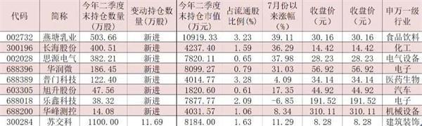 """二季度养老金最新持仓动向曝光 8只个股成""""新宠"""""""