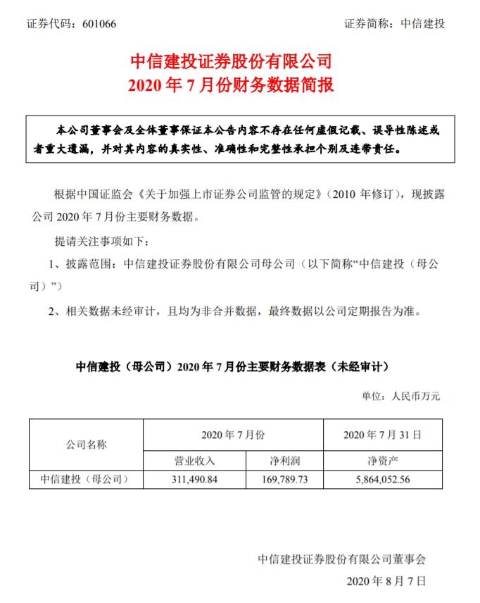 中信建投:母公司7月净利16.98亿元 同比大增