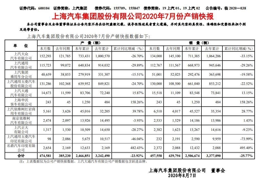 上汽集团:1-7月累计销量为250.7万辆 同比下降25.77%