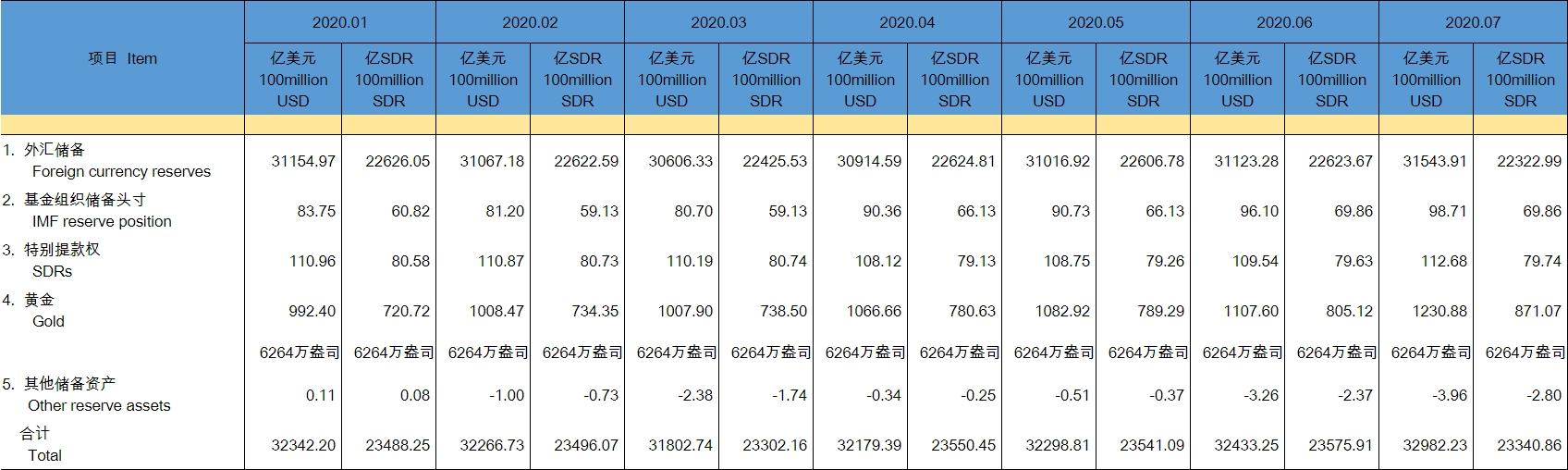 《【华宇品牌】央行:中国7月外汇储备3.15万亿美元》