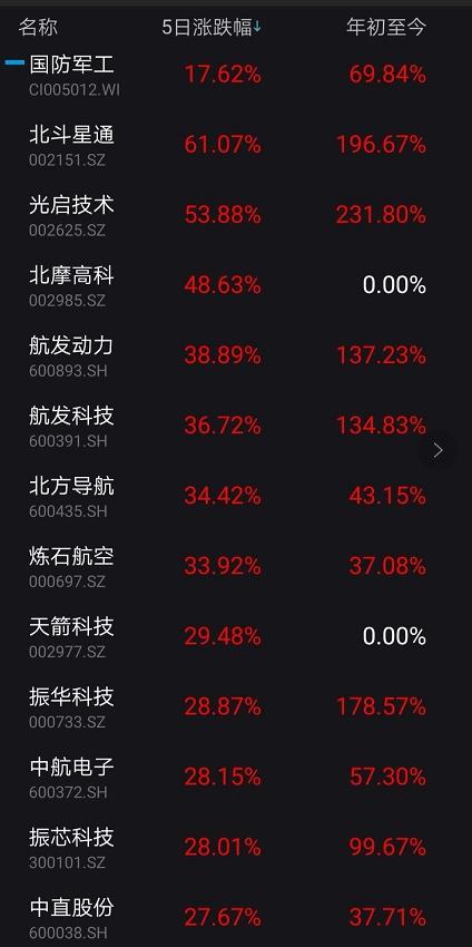 《【无极2注册首页】A股大震荡!半导体券商大跌 军工又火了 一周暴涨18%!》