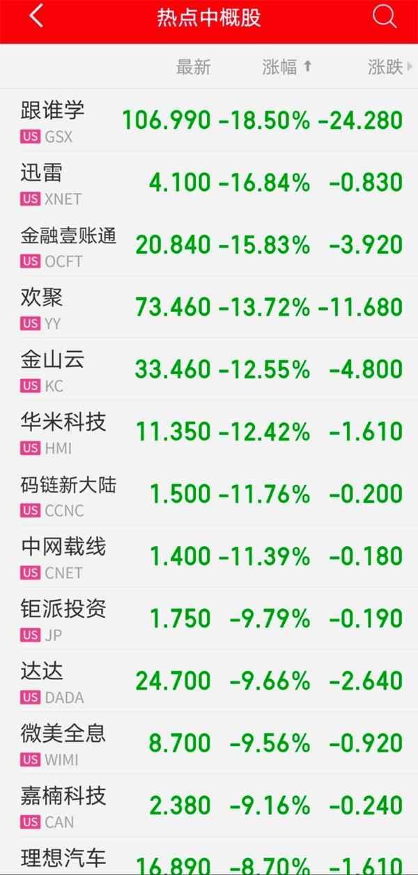 中概股大跌!被做空12次 大牛股股价创新高后下跌30% 市值蒸发超400亿 第3张