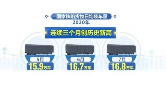 铁路货物日均装车量持续强劲增长 连续三月刷新纪录