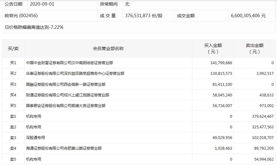 龙虎榜:欧菲光今日遭三家机构卖出7.6亿元