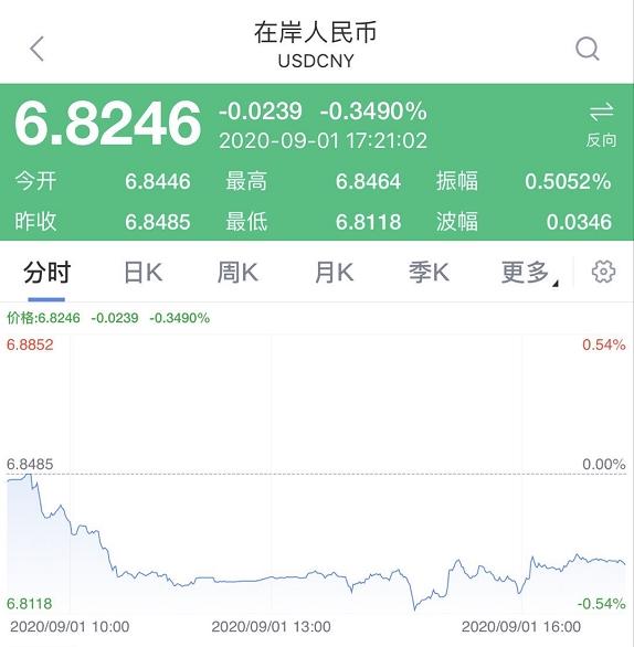 人民币汇率升至6.81以上!高善文:跌到最后,还会升值很久!如何影响a股?