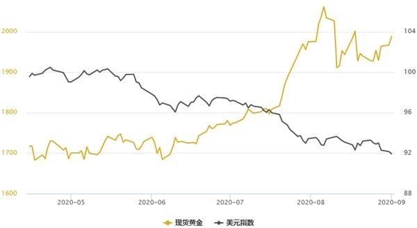 《【万和城注册链接】黄金T+D创一周半新高 白银T+D大涨逾3%!美元创28个月新低》