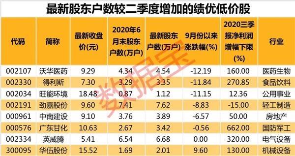 潜力低价股名单曝光 股东数突增+三季报业绩预喜的股票仅8只