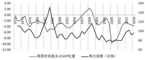 低利率将长期存在 美元超预期反弹的逻辑是?