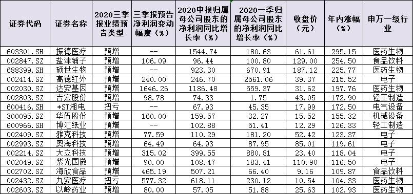 """117只""""三连增""""股扎堆三行业 超七成个股跑赢大盘 潜力牛股成长姿势看这里!"""