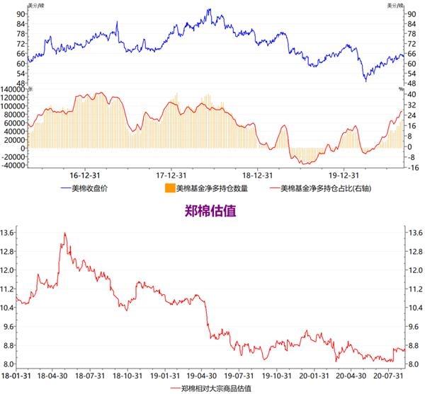 中粮:郑棉疫情底以来的震荡上涨行情是否结束?