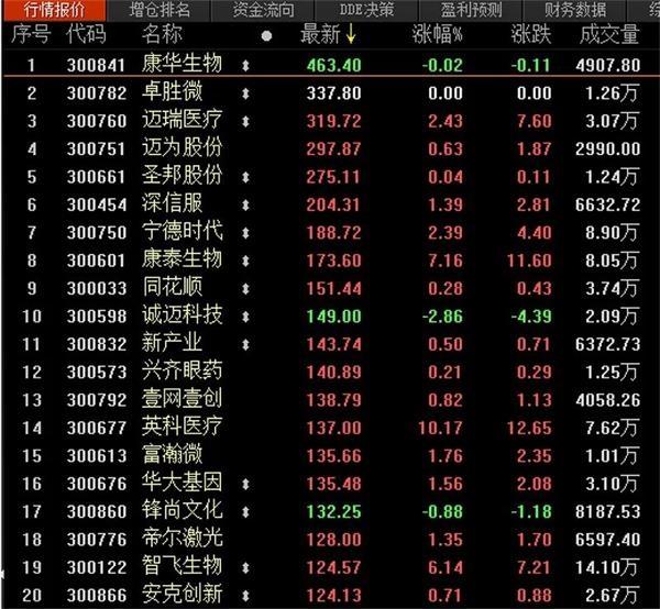 《【迅达品牌】低价股炒作熄火 资金重新聚焦基本面》