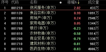 复盘27涨停股:休闲服务领涨两市 阳光城2连板