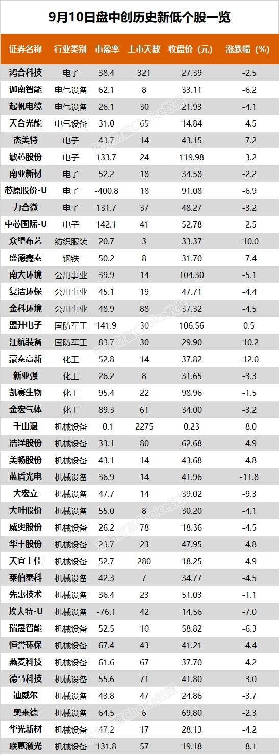 创业板低价股掀跌停潮 欧派家居、华峰铝业等10股创历史新高