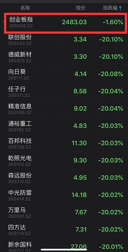 创业板低价股指数大跌15% 股民崩溃:辛辛苦苦小半年 2天回到解放前