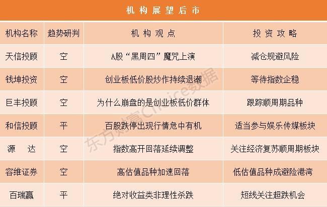 """机构论市:A股""""黑周四""""魔咒上演 创业板低价股炒作持续退潮"""