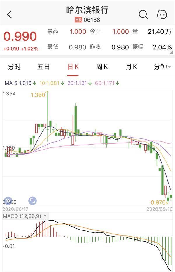 哈尔滨银行连续两日收盘价低于1港元 成交额为21.08万港元