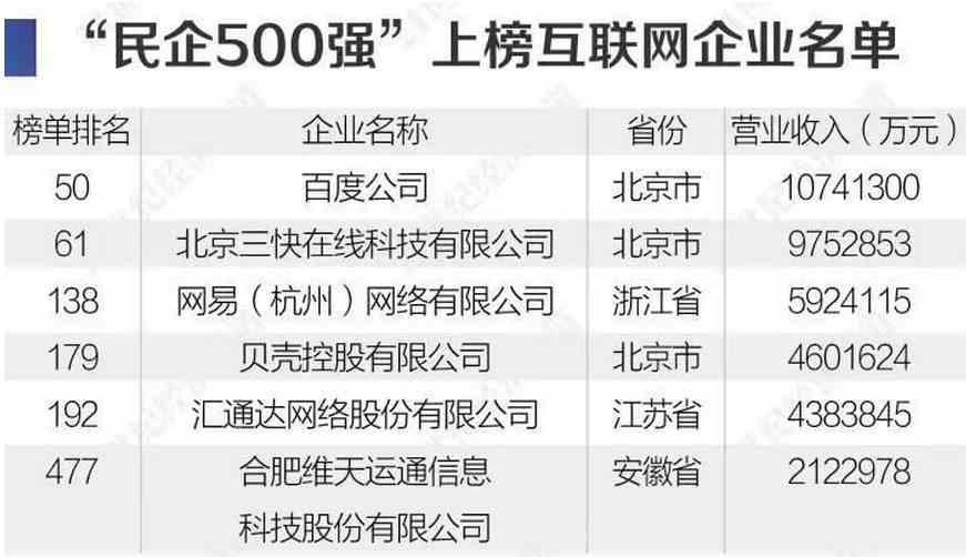 华为又第一了!9张图看透最新中国民企500强:这个行业猛增6家(附榜单)