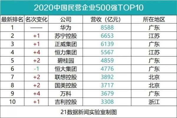 华为又是第一!9图看透最新中国500强民营企业:这个行业暴涨6(附榜单)